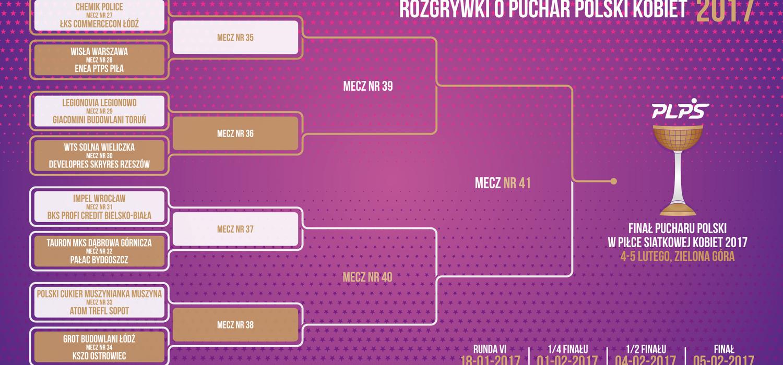 8fd2ac4d8 Losowanie par 1/8 finału Pucharu Polski Kobiet 2017 - Aktualności - Liga  Siatkówki Kobiet
