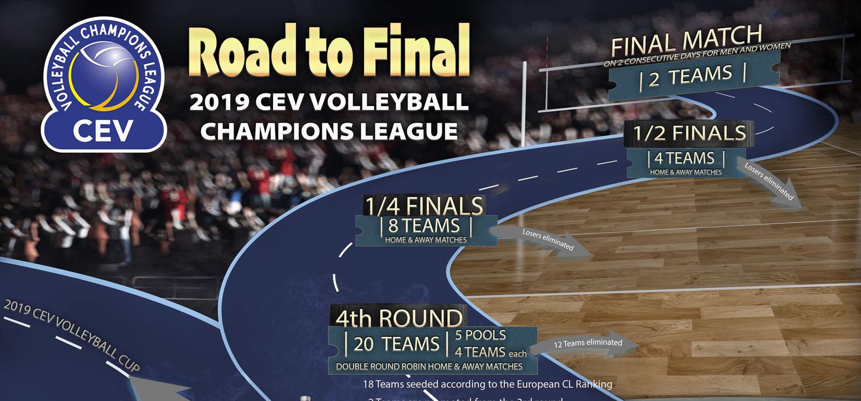 CEV wprowadziła szereg zmian w rozgrywkach Ligi Mistrzów i Ligi Mistrzyń