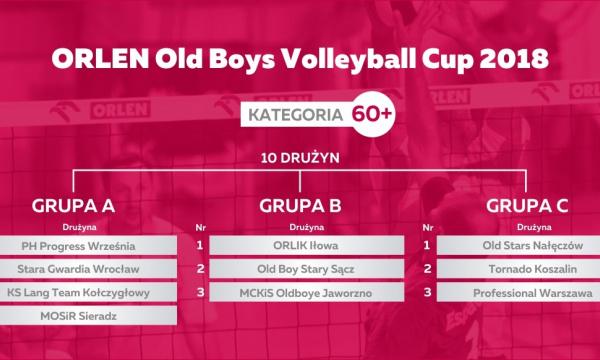 Losowanie fazy grupowej ORLEN XXIII Mistrzostw Polski Old Boy'ów – kategoria 60+