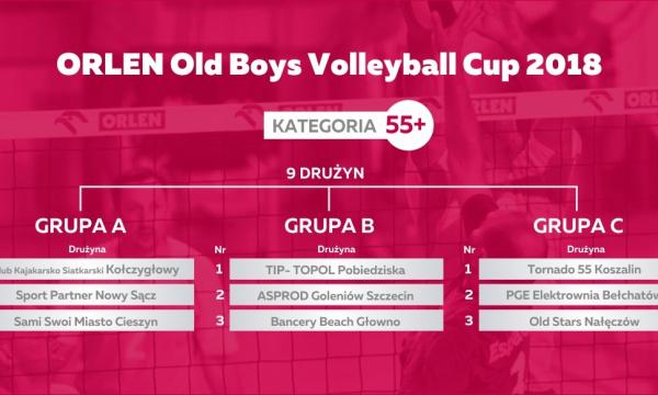 Losowanie fazy grupowej ORLEN XXIII Mistrzostw Polski Old Boy'ów – kategoria 55+