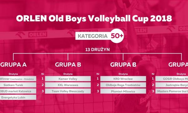Losowanie fazy grupowej ORLEN XXIII Mistrzostw Polski Old Boy'ów – kategoria 50+