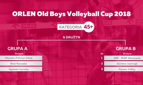 Losowanie fazy grupowej ORLEN XXIII Mistrzostw Polski Old Boy'ów – kategoria 45+