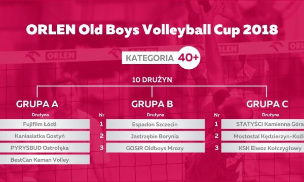 Losowanie fazy grupowej ORLEN XXIII Mistrzostw Polski Old Boy'ów – kategoria 40+